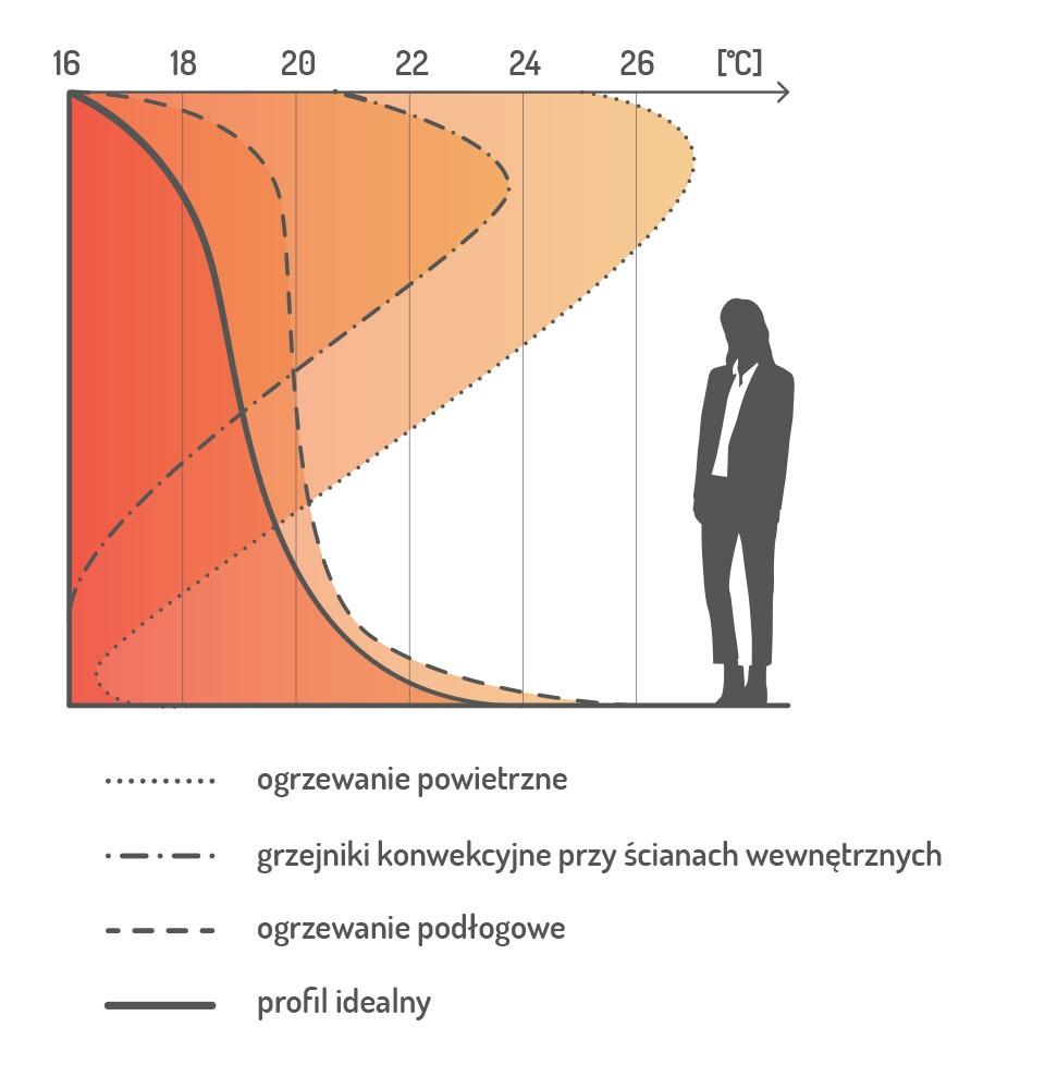 wpływ ogrzewania podłogowego na zdrowie